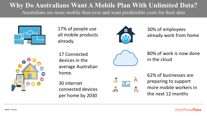 Australians are more mobile than ever. They're using more mobile data than ever. Unlimited plans help them manage the cost of that mobile data.