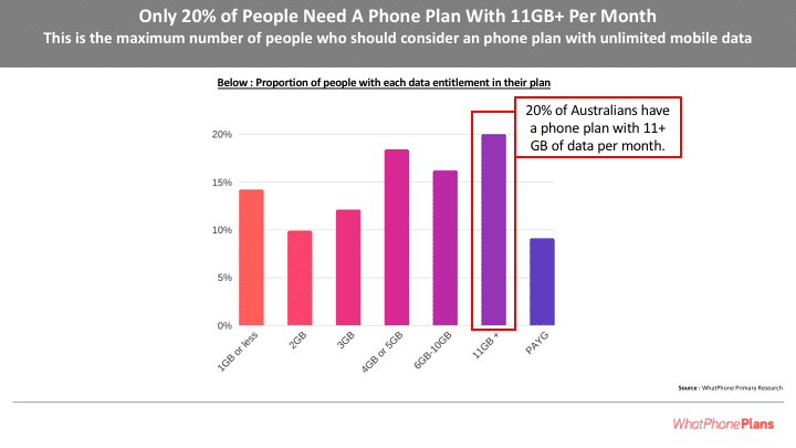 Very few people actually need an unlimited plan.