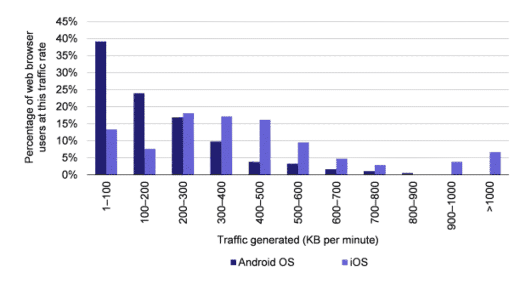 iPhone users get through roughly twice the data per minute as Android phones
