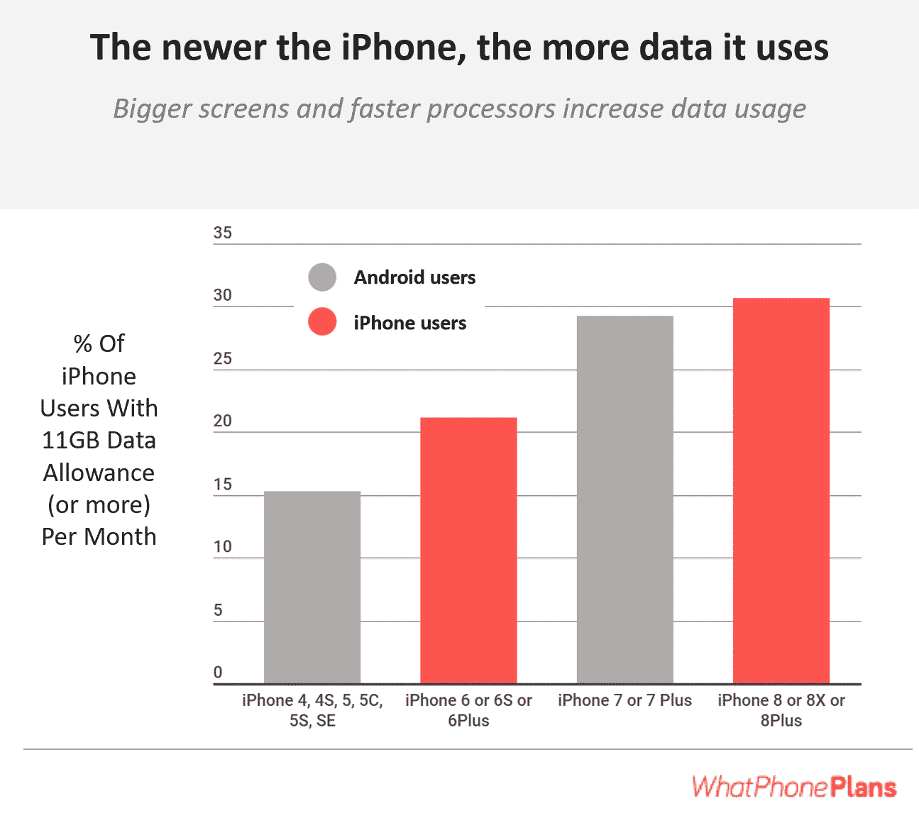 The newer the iPhone, the more mobile data it will consume each month.