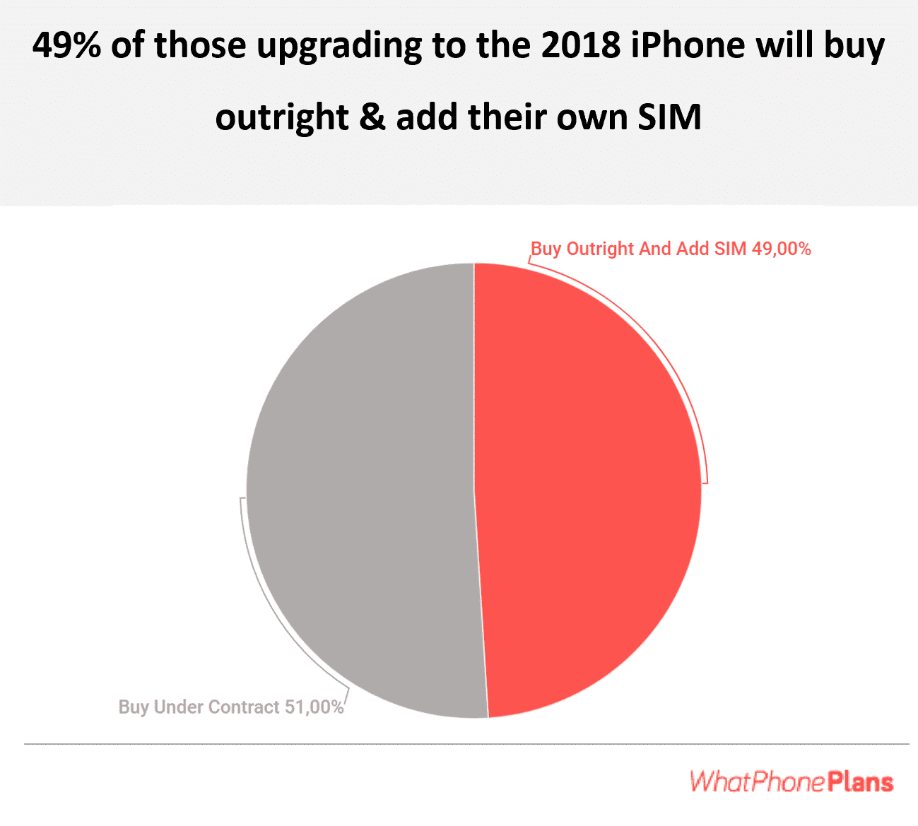 49% of those upgrading their iPhone to the XS / XS Max or XR intent to buy the phone themselves and add a SIM.