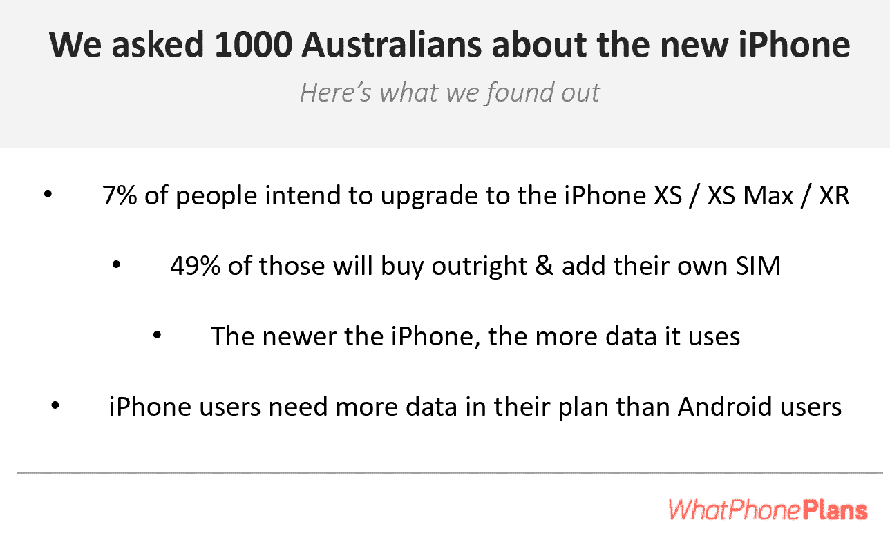 The 2018 iPhone Survey is designed to give you the information you need to buy the right phone plan for your new iPhone Xs / XS Max