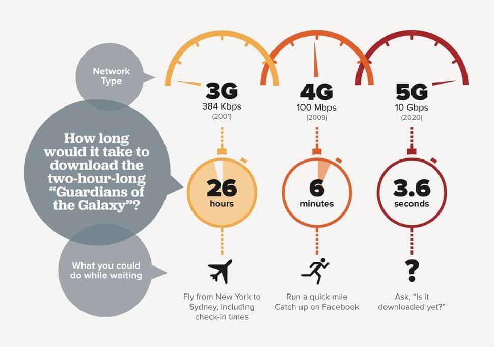 3G, 4G, 5G network speed comparison