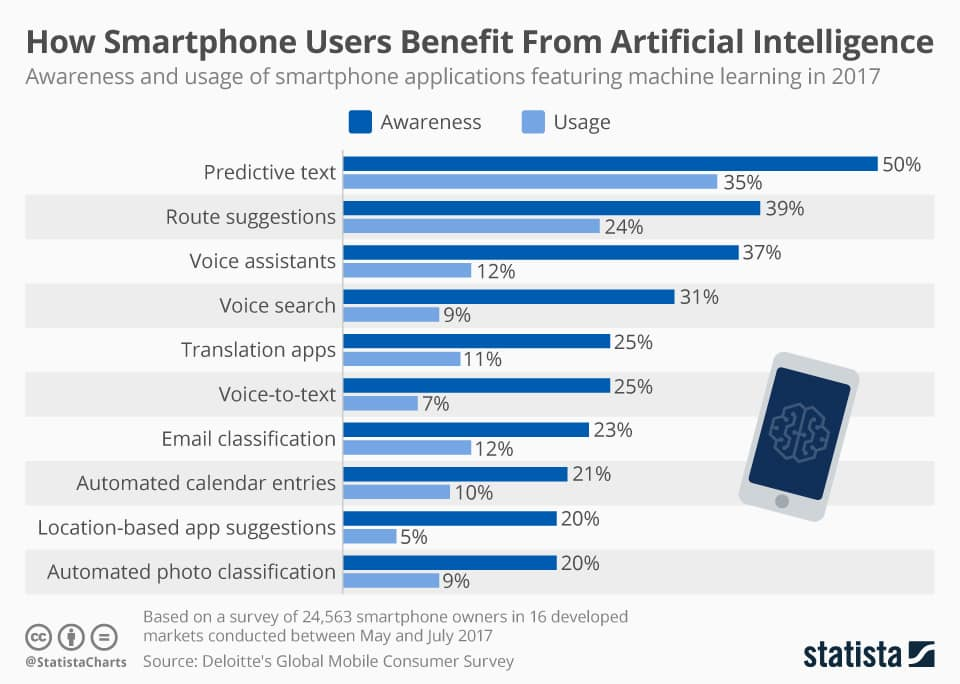 Justifying the Use of Artificial Intelligence in Smartphone Technology