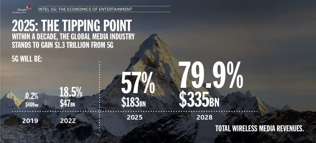 5G Tipping Point