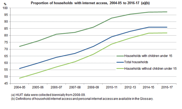 Internet access among Australian families has between from 2004 to 2017