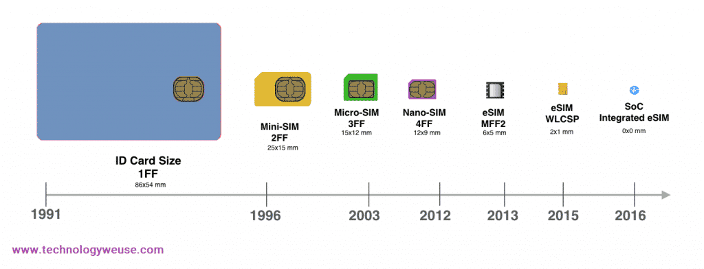 eSIM is going to replace the ID card size SIM cards