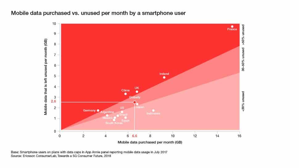 Mobile Data Purchased per Month