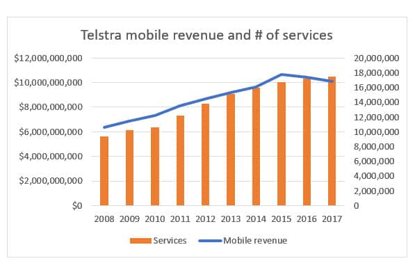According to the research group Kantar, Telstra market share has reduced to 39.5% from 41.8%, triggering the company to come up with their T22 strategy