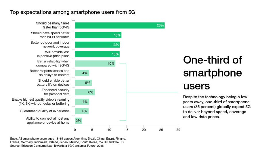 Top expectations among smarphone users from 5G