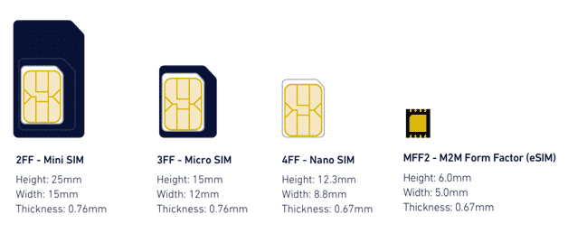 Apple's iPhone XS comes with the latest eSIM technology