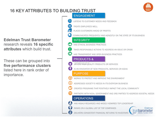 Mobile service providers need to build trust to create an army of loyal customers. 16 attributes help in building trust with a customer.