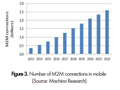 Number of total M2M connections in mobile will continue to grow.
