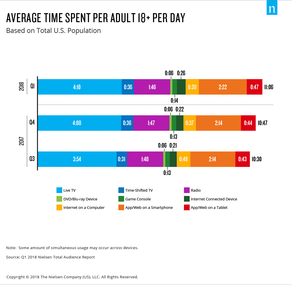 Average smartphone usage time per adult (18+) every day