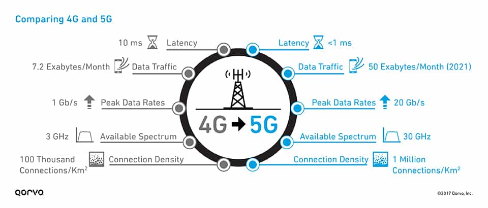 comparing 4G and 5G