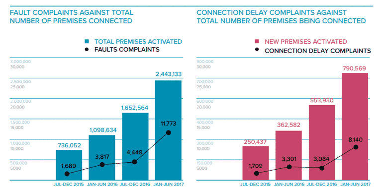 Connection delay and fault complaints against the total number of premises being connected with NBN have increased.