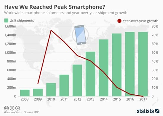 "Over the years, smartphone shipments have seen a continuous downward trend indicating that we have reached ""peak smartphone""."