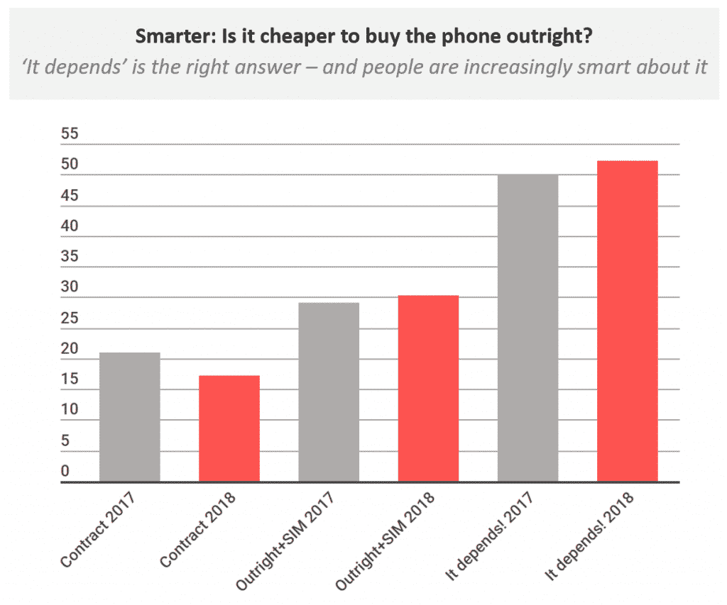 The digital customer is not buying phones outright even though they are cheap when compared to other options.