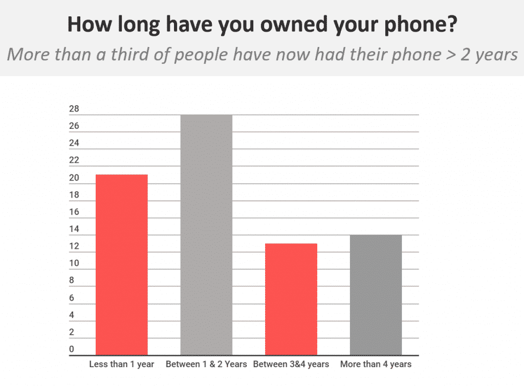 Over one-third of total smartphone users now had their phone for more than 2 years.