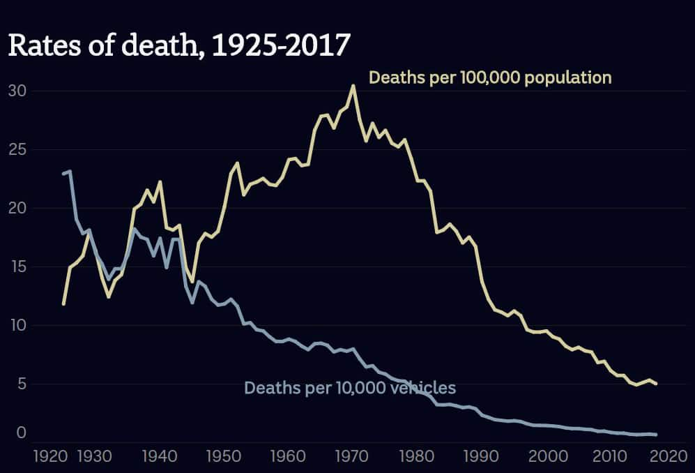 Road deaths per 100,000 population and per 10,000 vehicles in Australia (1925-2017)