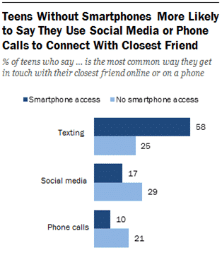 Teens with smartphones prefer texting over phone calls.