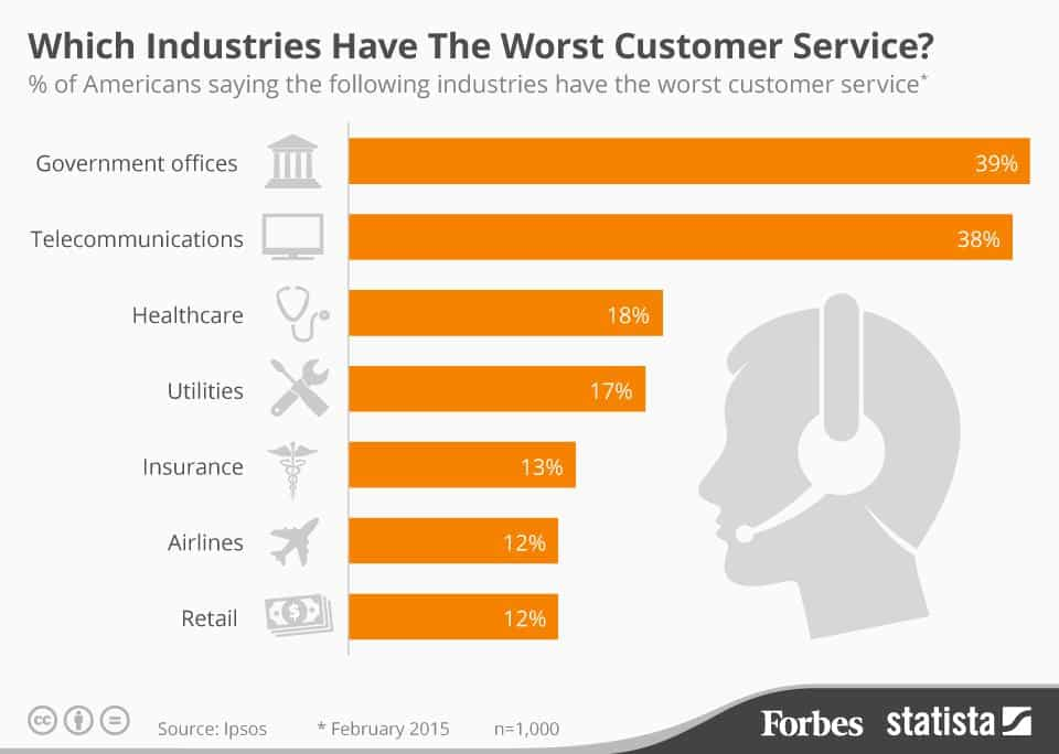 Today, to gain customer loyalty, telcos need to give importance to customer service.