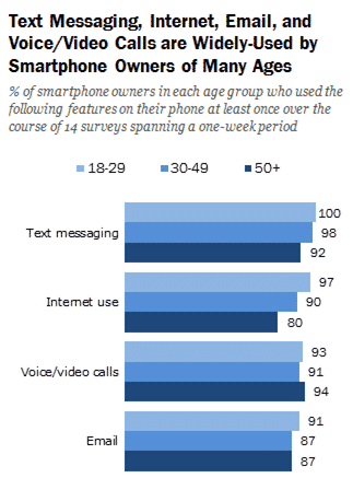 Text messaging is the most widely used communication method of smartphone owners of almost all ages.