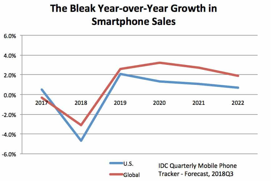 The declining trend of smartphone sales is affecting the market drastically and has become an area of concern for companies.