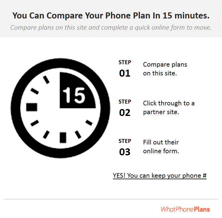Comparing operators and moving to a phone plan takes 15 minutes or less.
