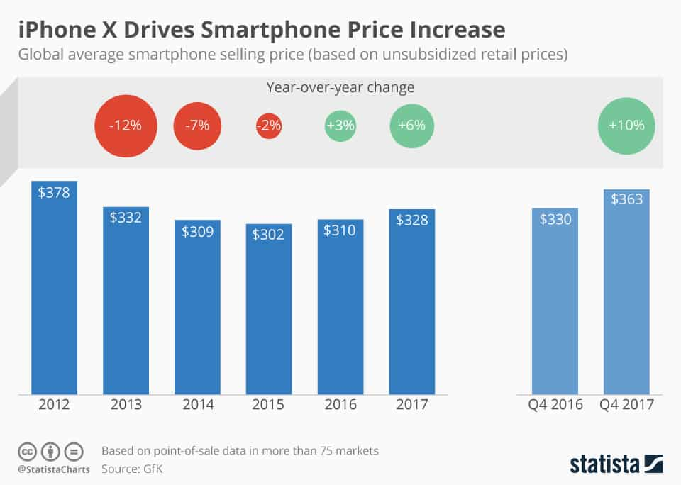 Following the release of the iPhone X, Apple's most expensive smartphone, the global average selling price of smartphones increased by 10 percent in the fourth quarter of 2017.