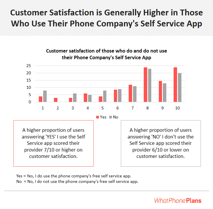 A higher proportion of phone users who have installed and now use their self service app gave their phone company between 7 and 10 / 10 when asked to rate their own level of customer satisfaction.