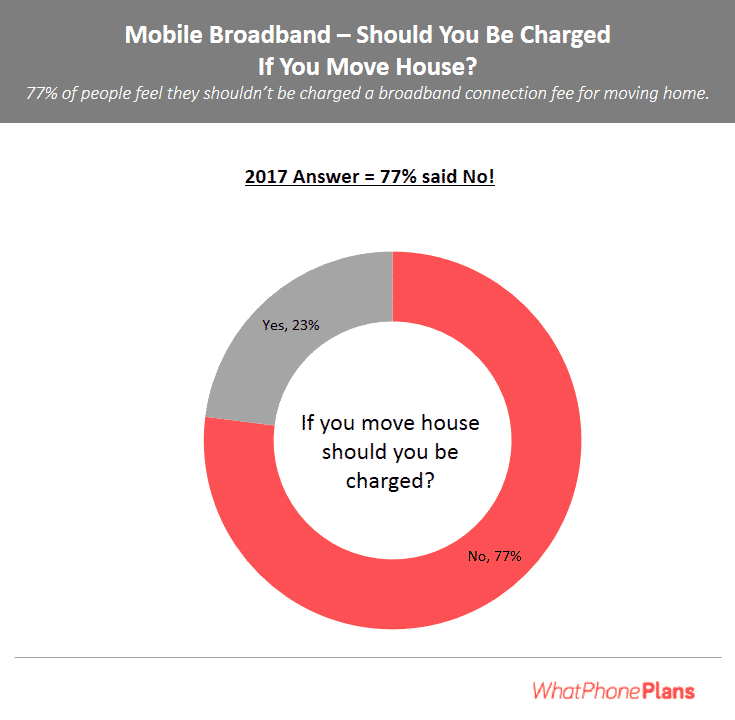 WhatPhone August 2018 mobile broadband survey results. More than three quarters of people did not expect to be charged a fee to reconnect a disconnected fixed broadband service.