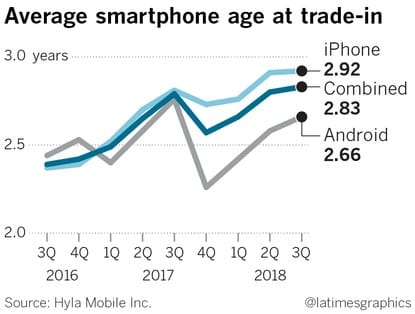 Due to increasing prices, customers think twice before purchasing a new smartphone. Across the U.S and EU market, consumers are keeping their smartphone for a longer time.