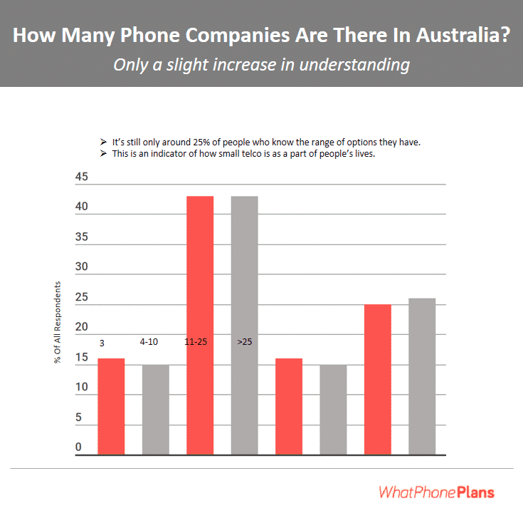 How many phone companies are there in Australia?