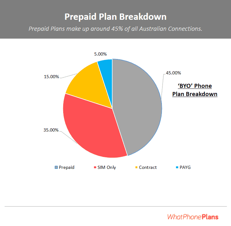A breakdown of Australia's phone service plan market.