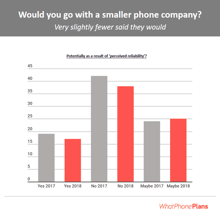 Would you go with a smaller phone company?