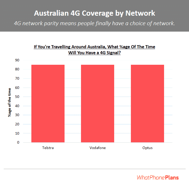 A number of independent sources now show the same thing – and it's something to consider when you're comparing phone plans this year. The coverage and performance of all of the major 4G networks is now about the same.
