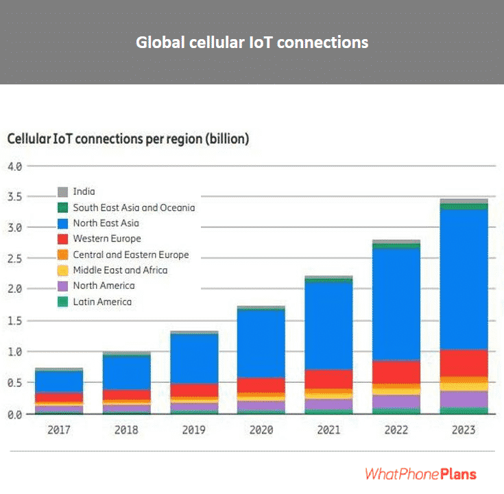Cellular IoT connection will continue to increase