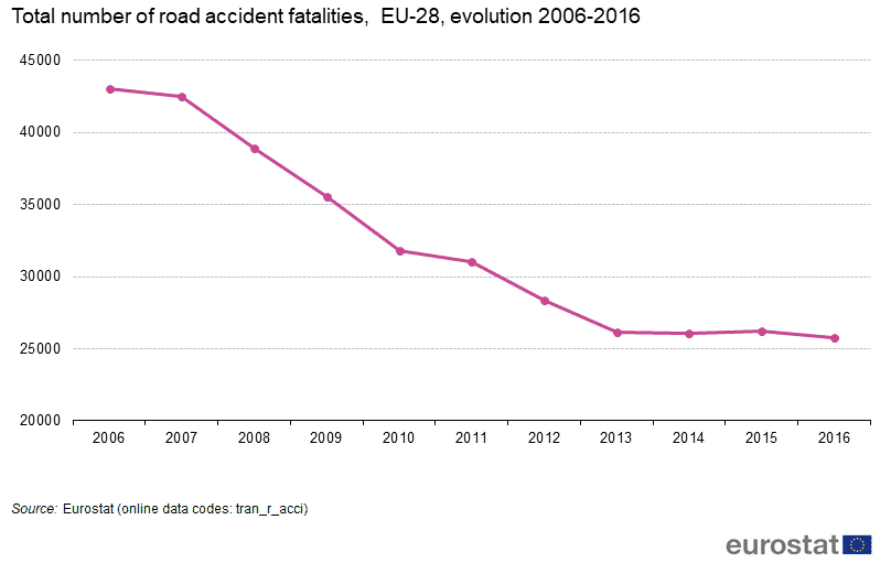 EU saw a significant decline in auto fatalities between 2006 and 2016, following the 2003 European action for road safety.