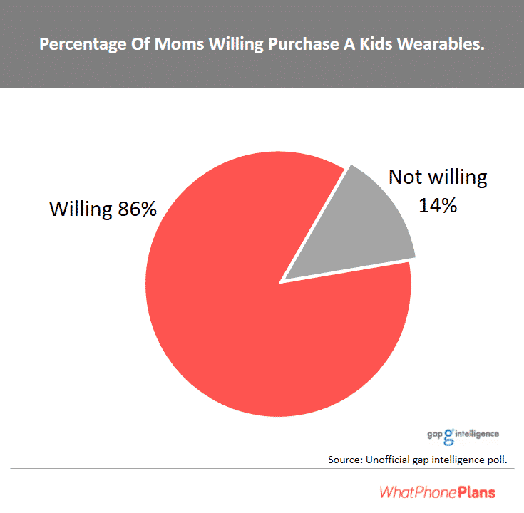 Eighty-six percent of moms in this unofficial survey are willing to purchase kids wearables.