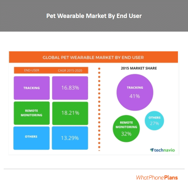 Pet tracking devices will see a 16.83% growth between 2015 and 2020, making up 41% of the pet wearable market in 2015.