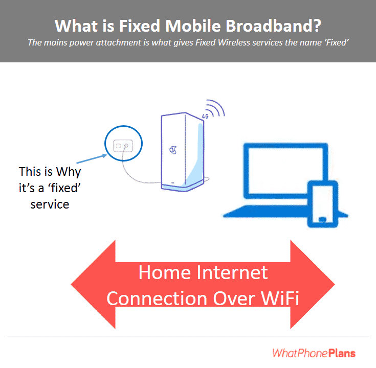 What is fixed mobile broadband?