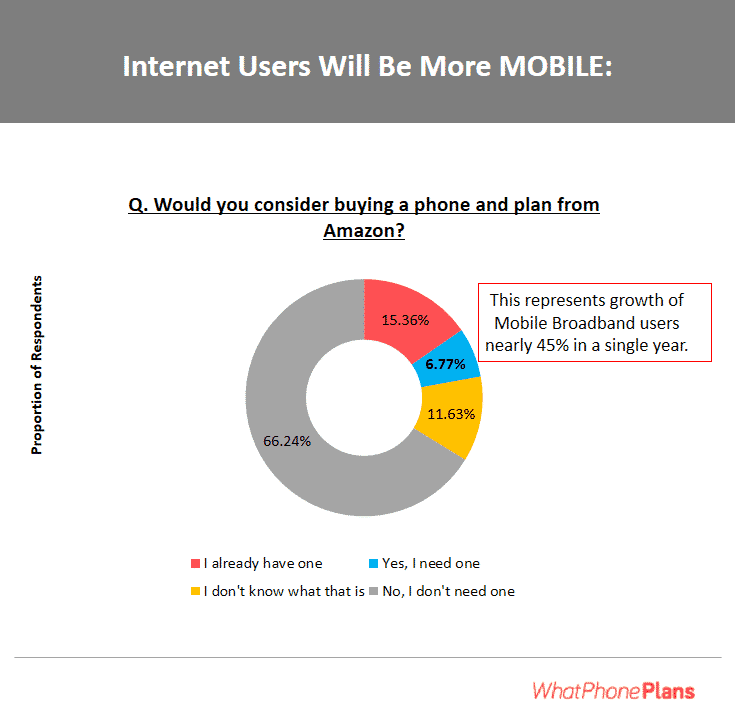 One of the biggest trends of 2018 is going to be the uptake of mobile broadband connections.