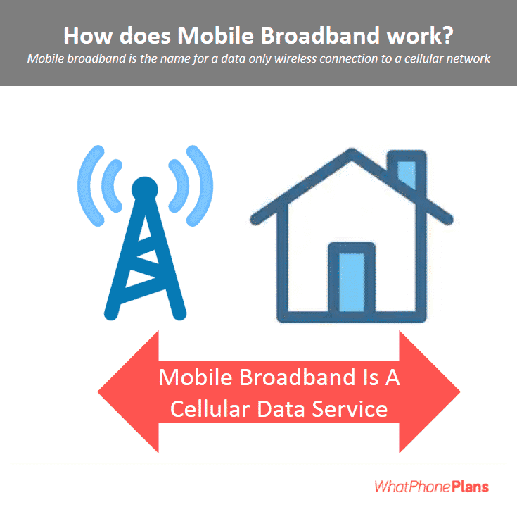 How does mobile broadband work?