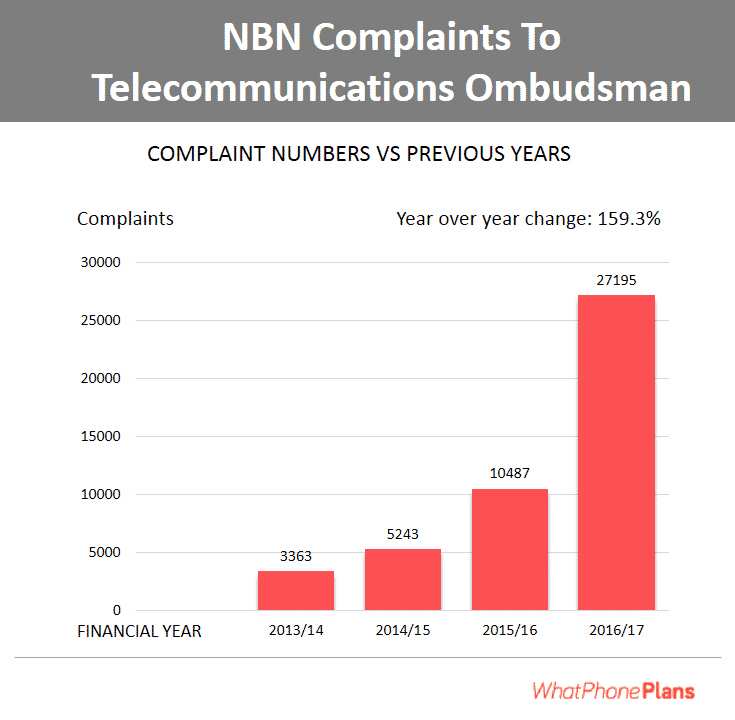 Rising number of NBN customer complaints