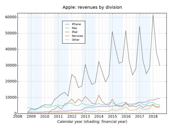 Apple's revenue between 2008 and 2018