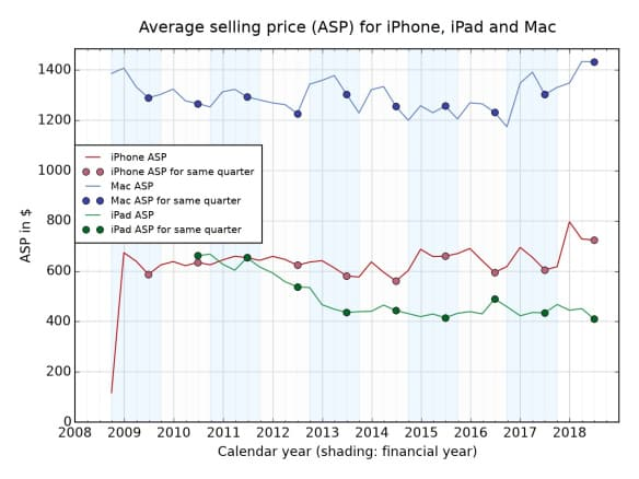 Average selling price for iPhone, Max, and iPad (2008 - 2018)