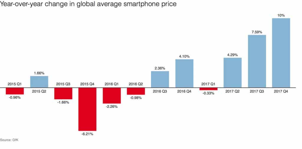 Rising mobile phone prices.