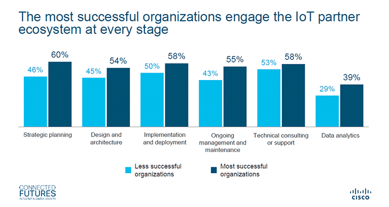 CEOs who are more inclined to cooperate with other business owners are more likely to succeed in Industry 4.0 than those who don't