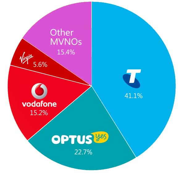 Telstra has the largest market share amongst Austrailia's telco industry.